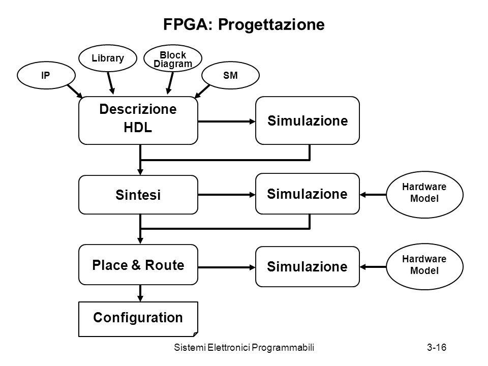 Sistemi Elettronici Programmabili3-16 FPGA: Progettazione Descrizione HDL Simulazione IP Library SM Block Diagram Sintesi Place & Route Simulazione Hardware Model Hardware Model Configuration
