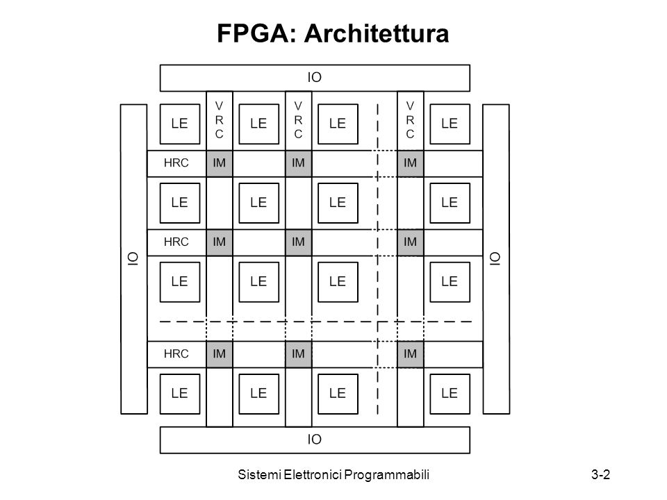 3-2 FPGA: Architettura