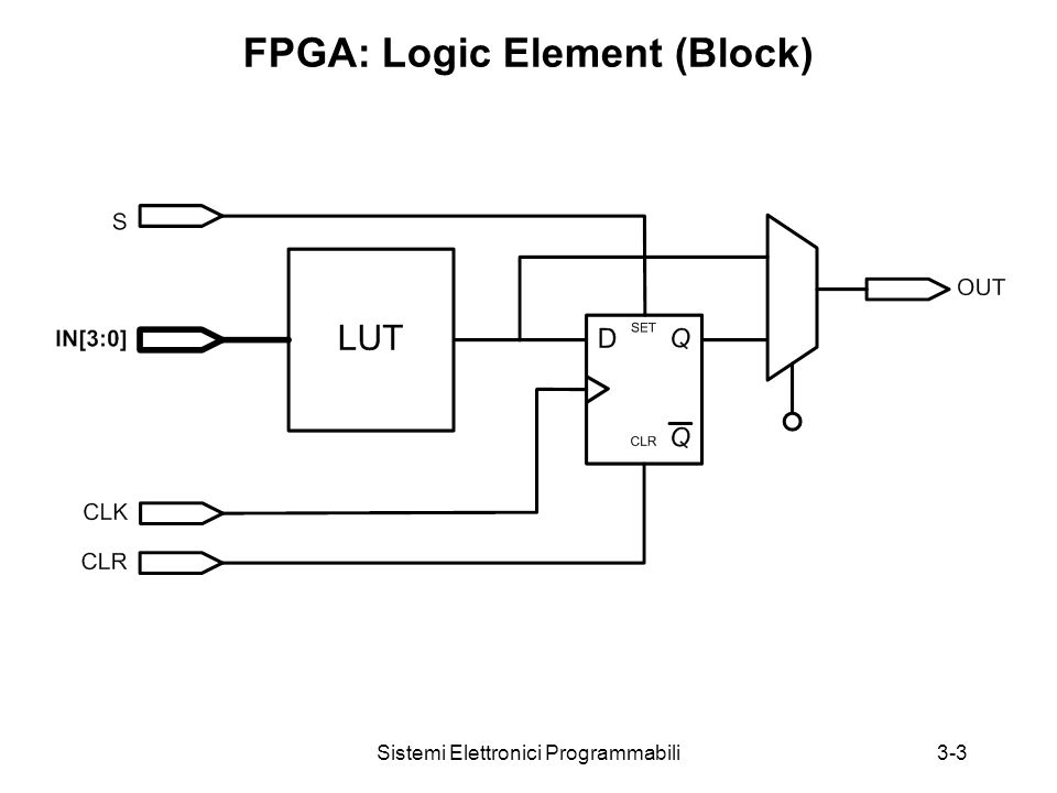 Sistemi Elettronici Programmabili3-3 FPGA: Logic Element (Block)