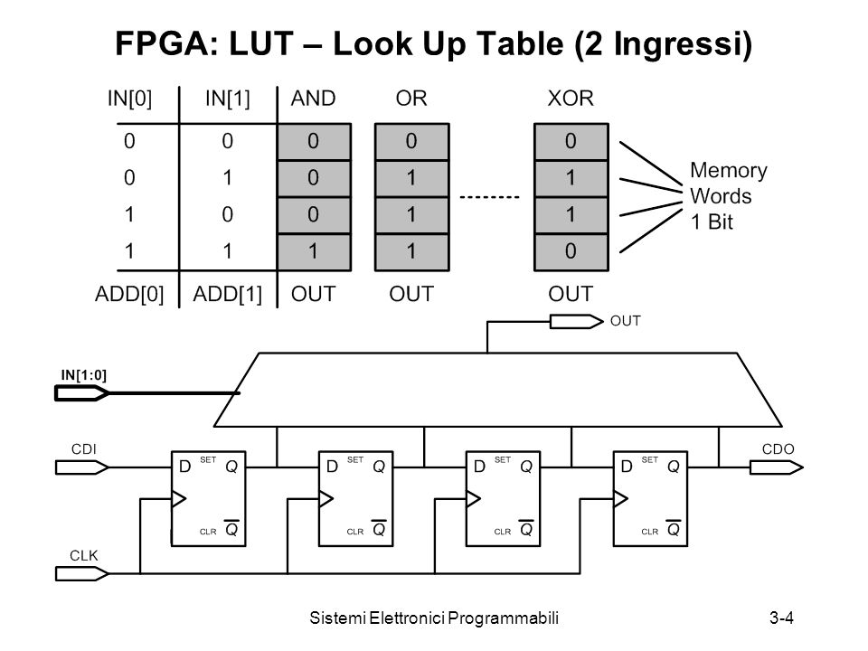 Sistemi Elettronici Programmabili3-4 FPGA: LUT – Look Up Table (2 Ingressi)