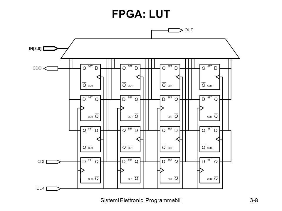 Sistemi Elettronici Programmabili3-8 FPGA: LUT