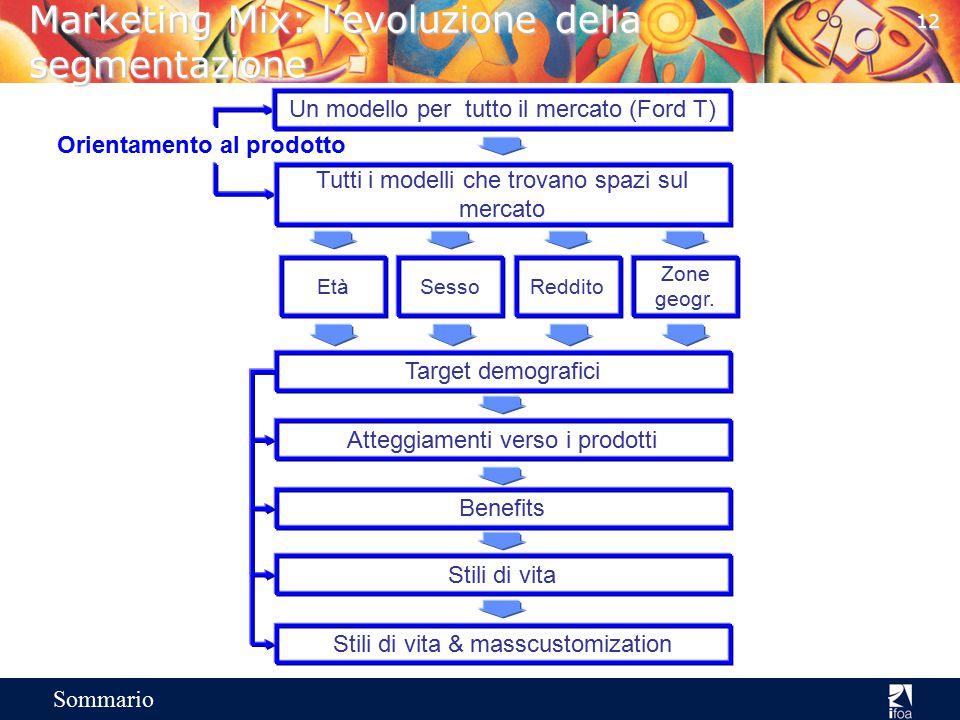 11 Sommario Marketing Mix: segmentazione Il segmento di mercato è un sottoinsieme omogeneo di interessi e bisogni I requisiti: –misurabile –economicam