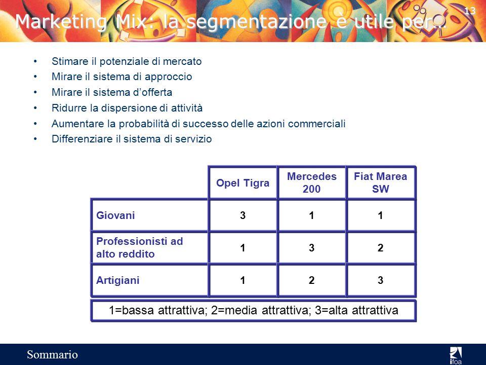 12 Sommario Marketing Mix: l'evoluzione della segmentazione Orientamento al prodotto Tutti i modelli che trovano spazi sul mercato Un modello per tutt