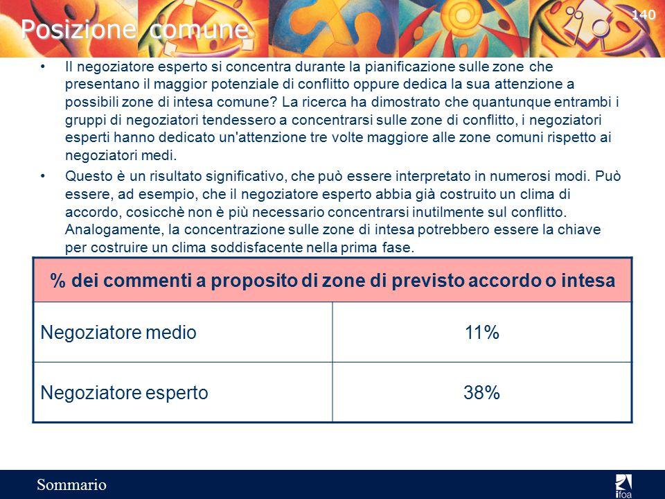 139 Sommario Esplorazione della scelta Il negoziatore esperto considera una gamma più vasta di risultati o di scelte per l'azione, che non il negoziat