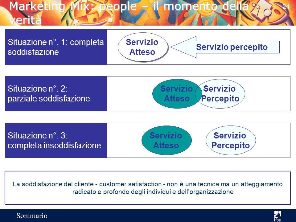 23 Sommario Marketing Mix: Punto vendita2 La qualità del servizio - Il processo Cliente Fornitore Comunicazioni ai Clienti ComunicazioniEsigenze perso
