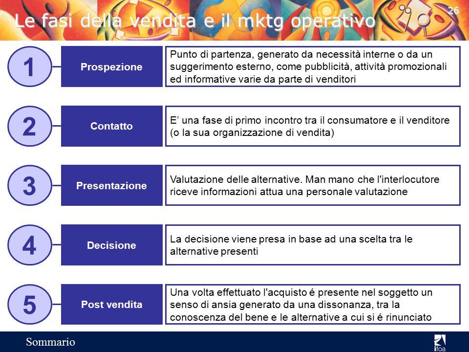 25 Sommario Marketing Mix: comunicazione – marketing operativo Annunci stampa Annunci TV/radio Annunci cinematografici Opuscoli Segnaletica Riviste pr