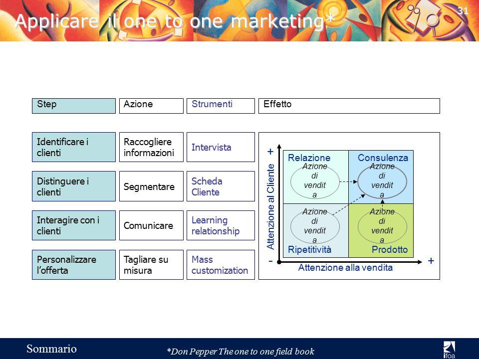 Vendita & Comunicazione con il Cliente Sommario