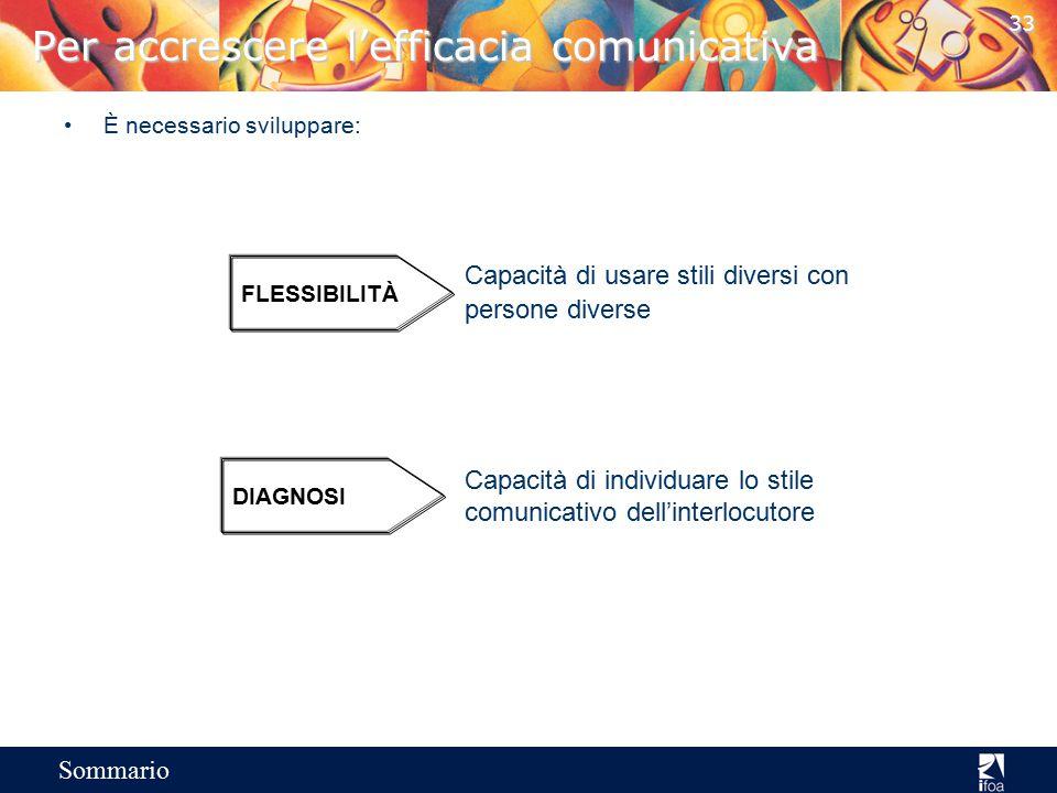 32 Sommario Il modello di riferimento Utilizzo delle informazioni Scheda Cliente: Aree di sondaggio 1 Proposta 23 45n Identificare i clienti Distingue