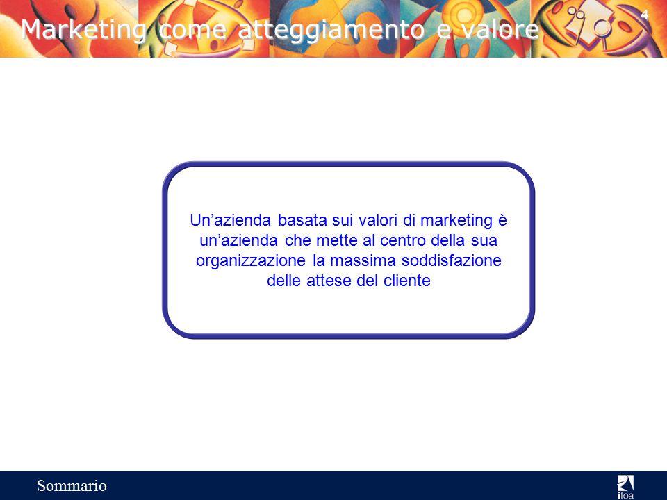 54 Sommario Il mercato dei servizi/1 Il prodotto colma Il servizio sostituisce Principio di delega