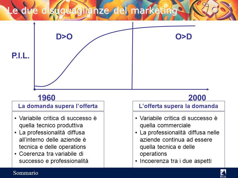 5 Sommario Le due disuguaglianze del marketing D>OO>D 19602000 P.I.L.