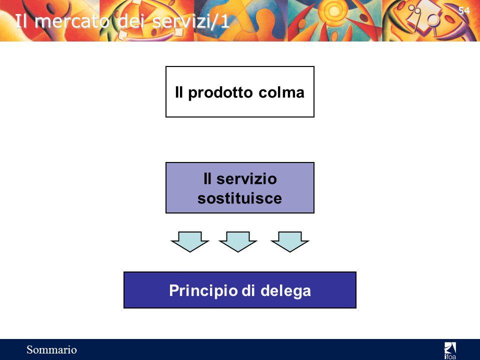 53 Sommario I comportamenti degli addetti alla vendita orientamento al disco orientamento alla relazione orientamento alle esigenze orientamento al pr
