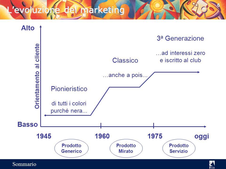 6 Sommario L'evoluzione del marketing Alto Basso Orientamento al cliente 194519601975oggi Pionieristico di tutti i colori purché nera...