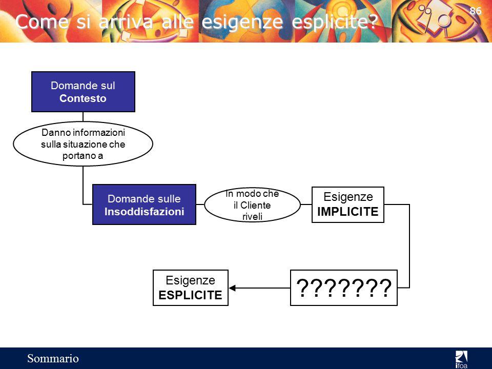 85 Sommario Esigenze implicite e successo nella vendita Le probabilità di successo sono direttamente proporzionali al numero di esigenze esplicite ind