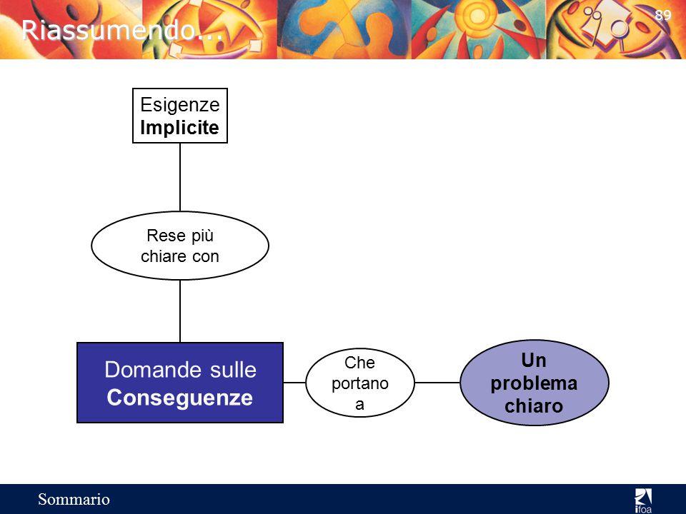 88 Sommario 3 a Fase: Domande sulle Conseguenze Sono domande sugli effetti o sulle implicazioni dei problemi del cliente. –Quali effetti ha questo pro