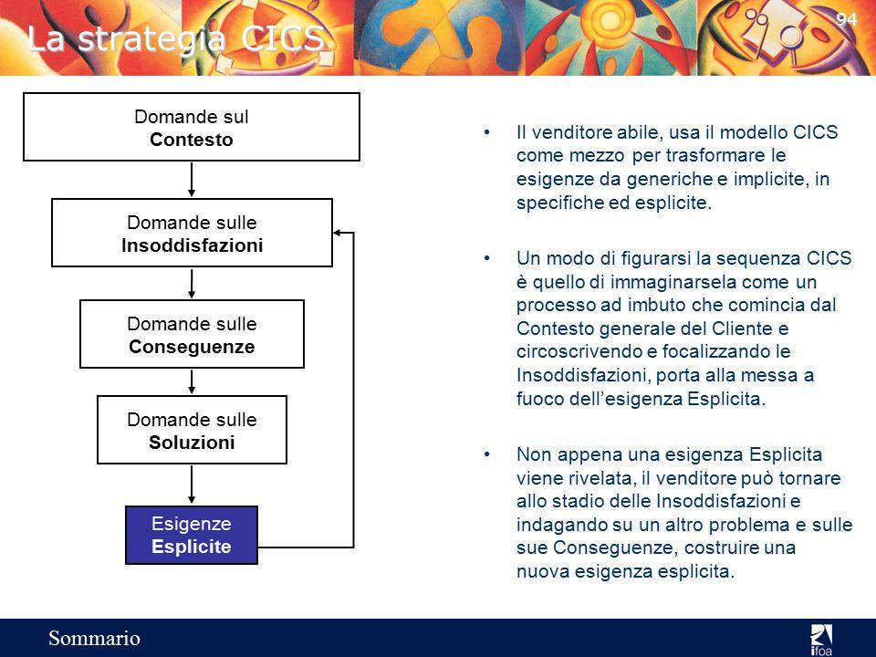 93 Sommario Schema CICS Danno informazioni sulla situazione che portano a Domande sul Contesto Domande sulle Insoddisfazioni In modo che il cliente ri
