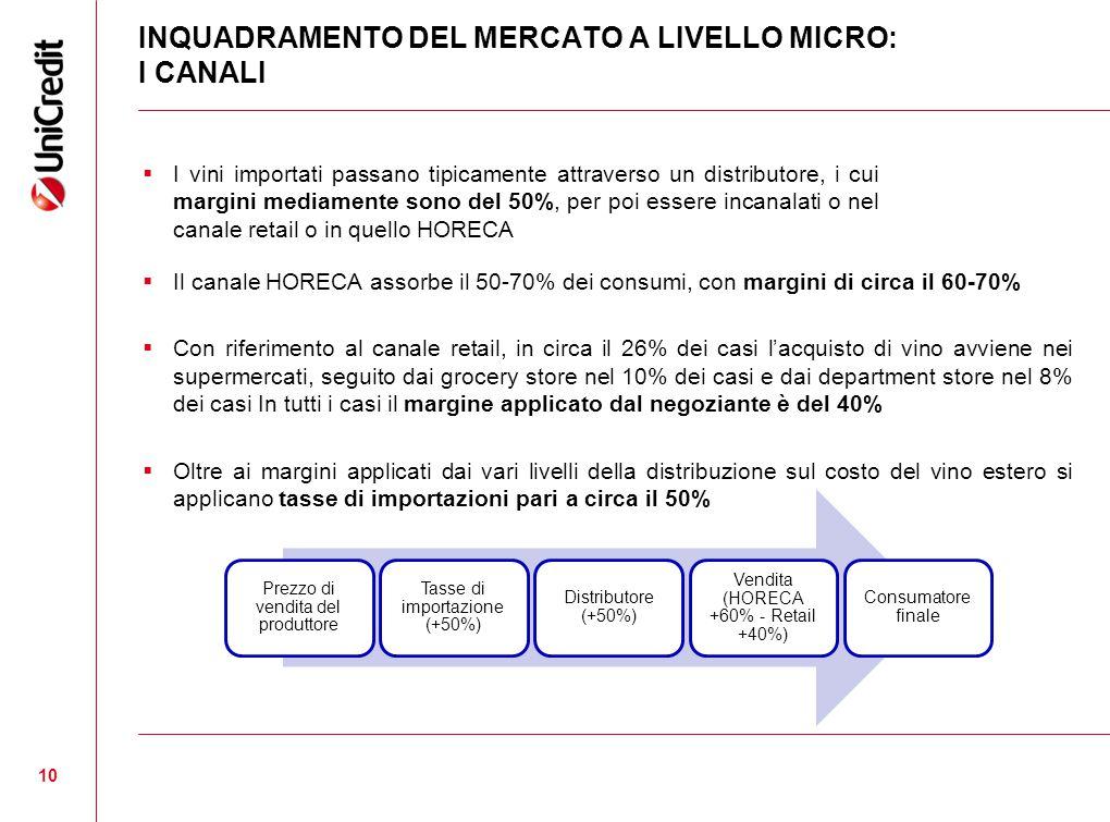 10 INQUADRAMENTO DEL MERCATO A LIVELLO MICRO: I CANALI  I vini importati passano tipicamente attraverso un distributore, i cui margini mediamente sono del 50%, per poi essere incanalati o nel canale retail o in quello HORECA  Il canale HORECA assorbe il 50-70% dei consumi, con margini di circa il 60-70%  Con riferimento al canale retail, in circa il 26% dei casi l'acquisto di vino avviene nei supermercati, seguito dai grocery store nel 10% dei casi e dai department store nel 8% dei casi In tutti i casi il margine applicato dal negoziante è del 40%  Oltre ai margini applicati dai vari livelli della distribuzione sul costo del vino estero si applicano tasse di importazioni pari a circa il 50% Prezzo di vendita del produttore Tasse di importazione (+50%) Distributore (+50%) Vendita (HORECA +60% - Retail +40%) Consumatore finale