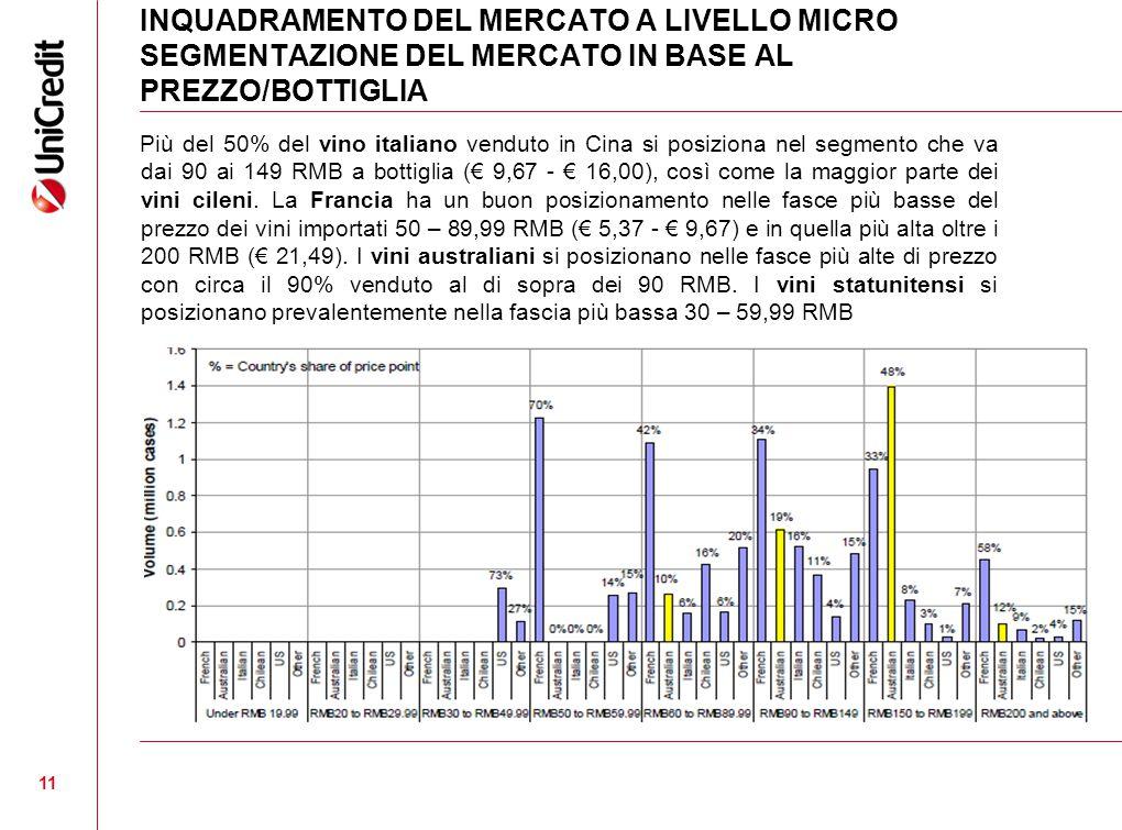 11 INQUADRAMENTO DEL MERCATO A LIVELLO MICRO SEGMENTAZIONE DEL MERCATO IN BASE AL PREZZO/BOTTIGLIA Più del 50% del vino italiano venduto in Cina si posiziona nel segmento che va dai 90 ai 149 RMB a bottiglia (€ 9,67 - € 16,00), così come la maggior parte dei vini cileni.