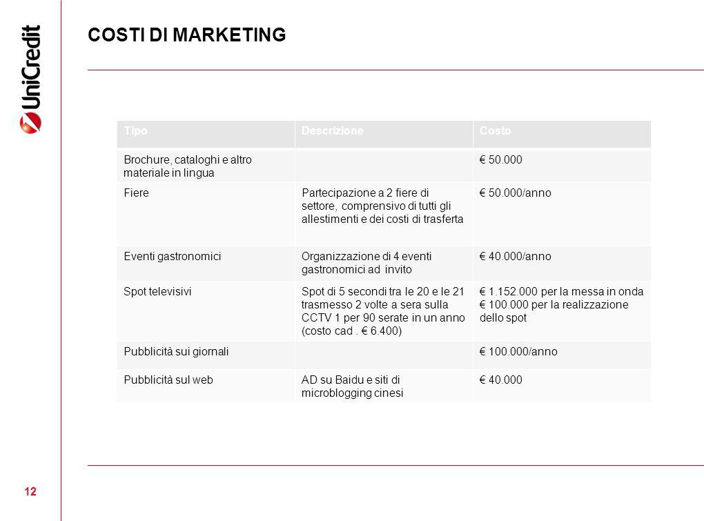 COSTI DI MARKETING 12 TipoDescrizioneCosto Brochure, cataloghi e altro materiale in lingua € 50.000 FierePartecipazione a 2 fiere di settore, comprens
