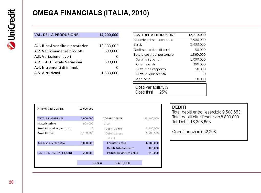 OMEGA FINANCIALS (ITALIA, 2010) 20 DEBITI Total debiti entro l esercizio 9,508,653 Total debiti oltre l esercizio 8,800,000 Tot Debiti 18,308,653 Oneri finanziari 552,208 Costi variabili75% Costi fissi 25%