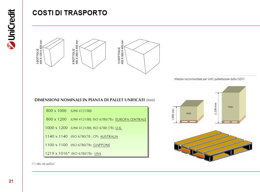 COSTI DI TRASPORTO 21