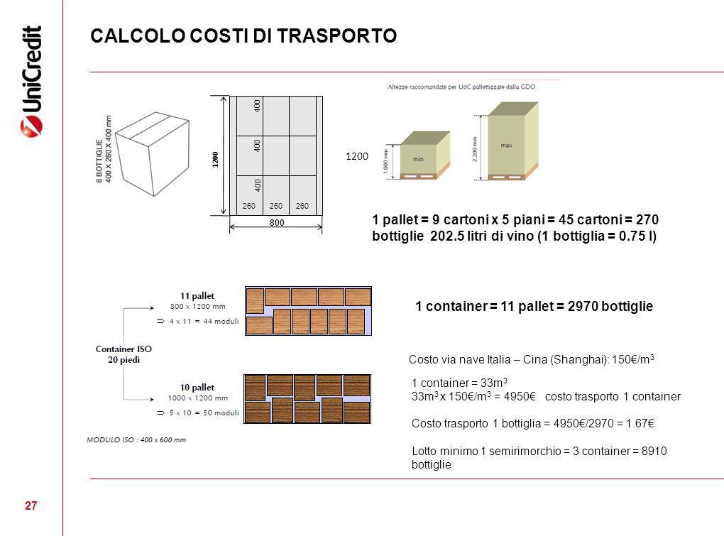 CALCOLO COSTI DI TRASPORTO 27 800 1200 260 400 1 pallet = 9 cartoni x 5 piani = 45 cartoni = 270 bottiglie 202.5 litri di vino (1 bottiglia = 0.75 l) 1 container = 11 pallet = 2970 bottiglie Costo via nave Italia – Cina (Shanghai): 150€/m 3 1 container = 33m 3 33m 3 x 150€/m 3 = 4950€ costo trasporto 1 container Costo trasporto 1 bottiglia = 4950€/2970 = 1.67€ Lotto minimo 1 semirimorchio = 3 container = 8910 bottiglie 1200