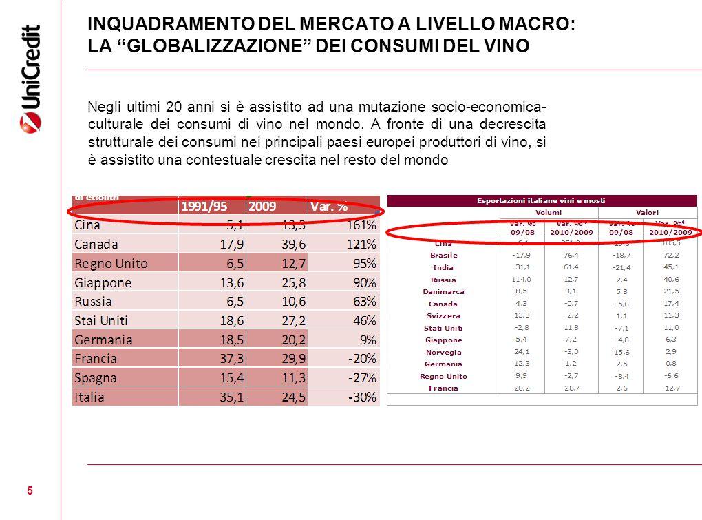 5 INQUADRAMENTO DEL MERCATO A LIVELLO MACRO: LA GLOBALIZZAZIONE DEI CONSUMI DEL VINO Negli ultimi 20 anni si è assistito ad una mutazione socio-economica- culturale dei consumi di vino nel mondo.