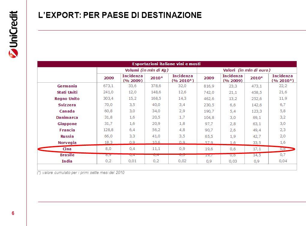 (*) valore cumulato per i primi sette mesi del 2010 L'EXPORT: PER PAESE DI DESTINAZIONE 6
