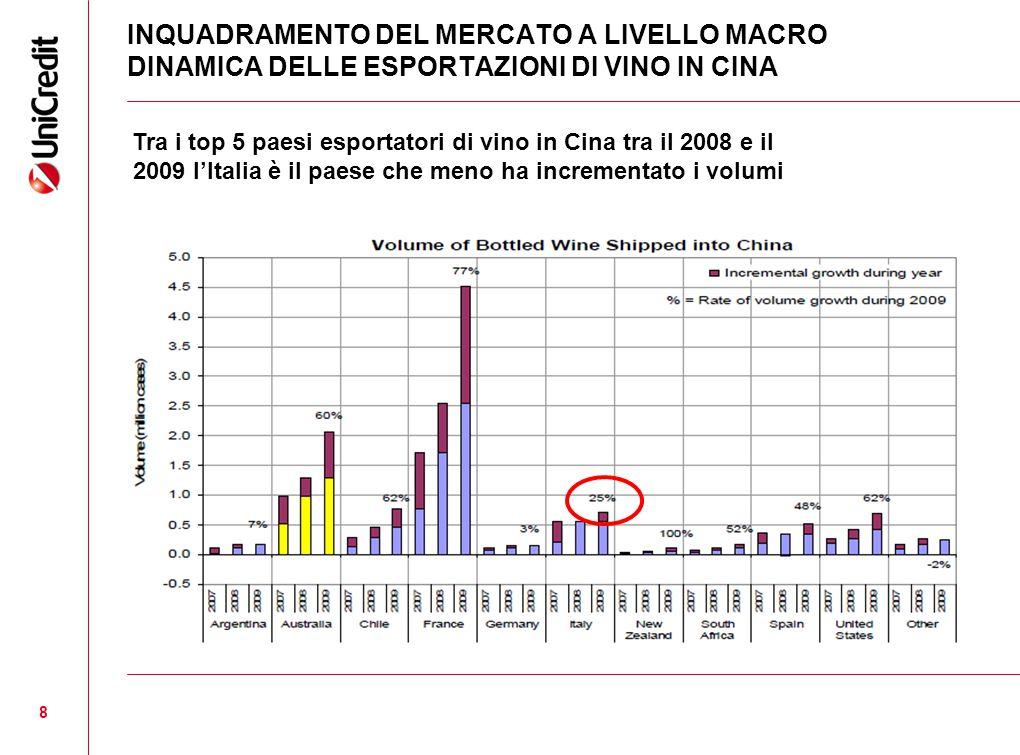 INQUADRAMENTO DEL MERCATO A LIVELLO MACRO DINAMICA DELLE ESPORTAZIONI DI VINO IN CINA Tra i top 5 paesi esportatori di vino in Cina tra il 2008 e il 2009 l'Italia è il paese che meno ha incrementato i volumi 8
