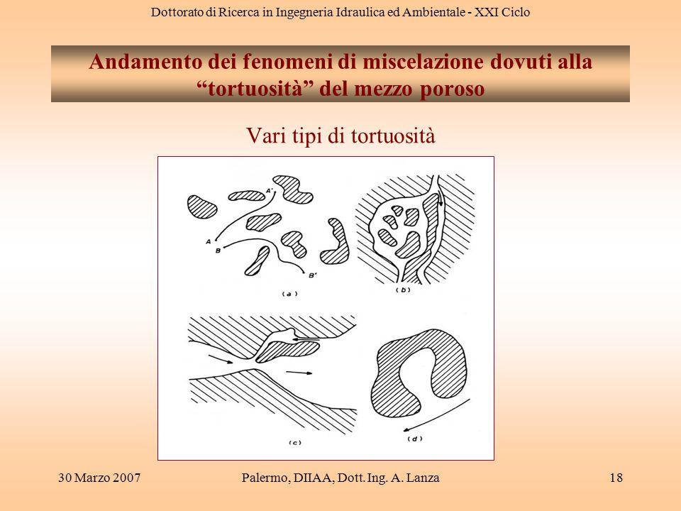 Dottorato di Ricerca in Ingegneria Idraulica ed Ambientale - XXI Ciclo 30 Marzo 2007Palermo, DIIAA, Dott. Ing. A. Lanza18 Andamento dei fenomeni di mi