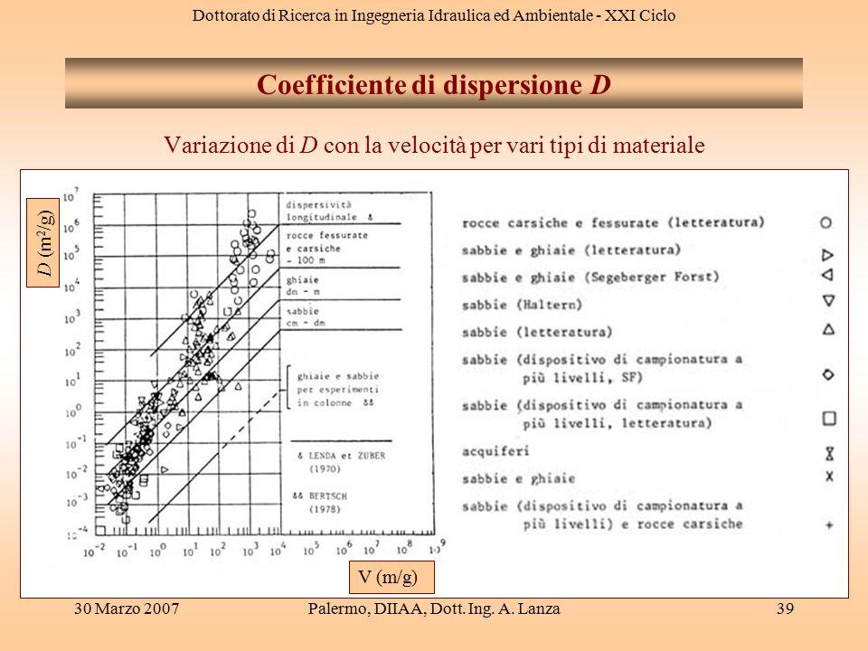 Dottorato di Ricerca in Ingegneria Idraulica ed Ambientale - XXI Ciclo 30 Marzo 2007Palermo, DIIAA, Dott. Ing. A. Lanza39 Variazione di D con la veloc