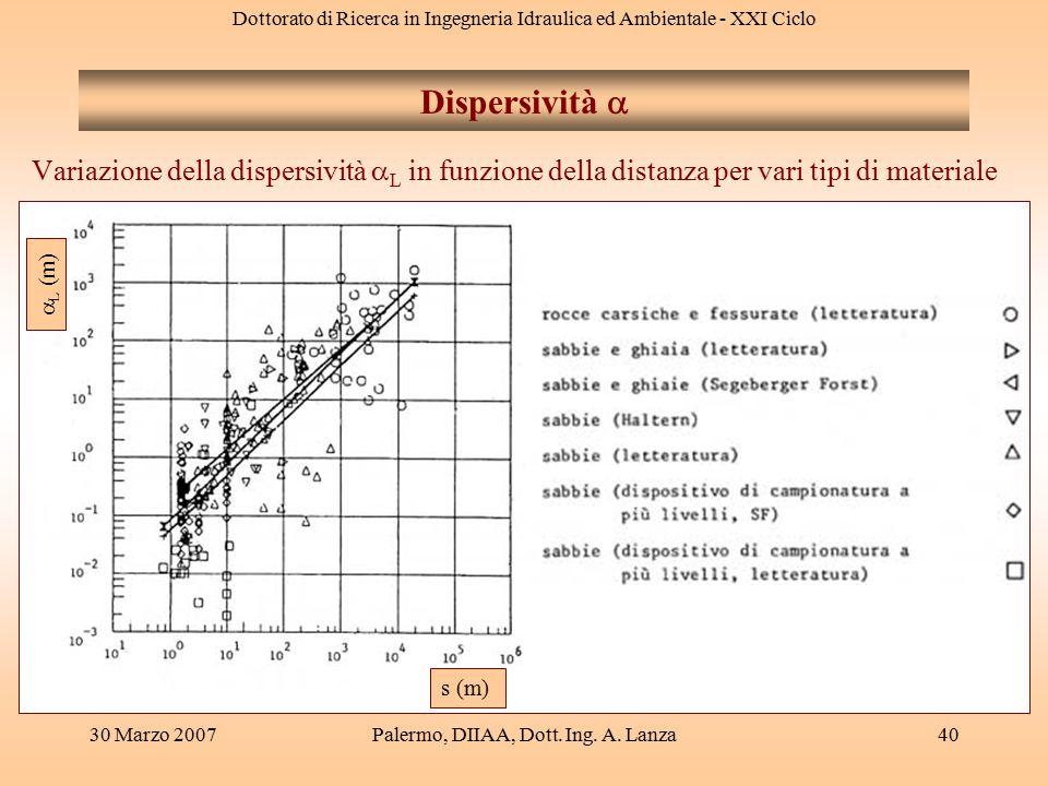 Dottorato di Ricerca in Ingegneria Idraulica ed Ambientale - XXI Ciclo 30 Marzo 2007Palermo, DIIAA, Dott. Ing. A. Lanza40 Variazione della dispersivit