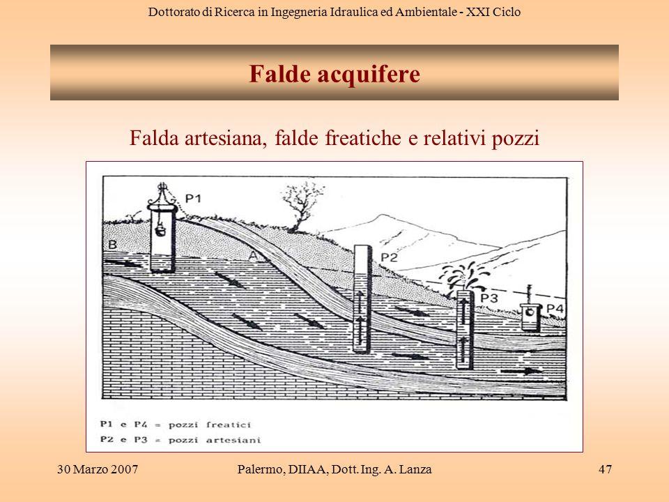 Dottorato di Ricerca in Ingegneria Idraulica ed Ambientale - XXI Ciclo 30 Marzo 2007Palermo, DIIAA, Dott. Ing. A. Lanza47 Falde acquifere Falda artesi