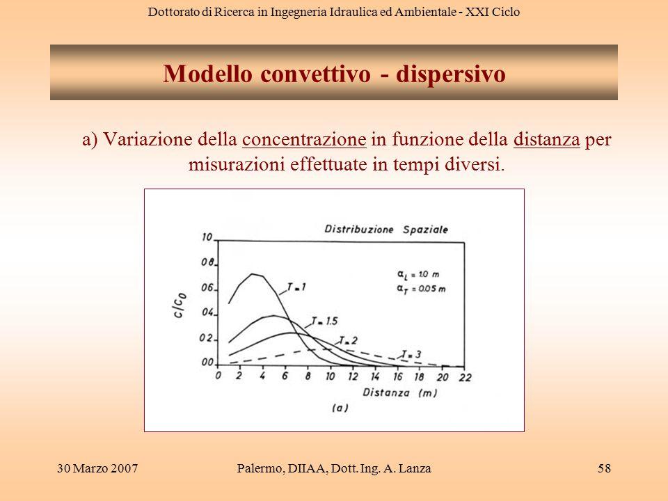 Dottorato di Ricerca in Ingegneria Idraulica ed Ambientale - XXI Ciclo 30 Marzo 2007Palermo, DIIAA, Dott. Ing. A. Lanza58 Modello convettivo - dispers