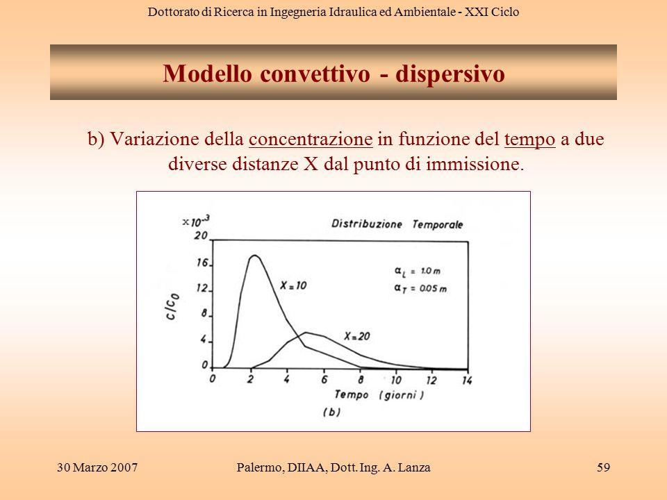 Dottorato di Ricerca in Ingegneria Idraulica ed Ambientale - XXI Ciclo 30 Marzo 2007Palermo, DIIAA, Dott. Ing. A. Lanza59 Modello convettivo - dispers