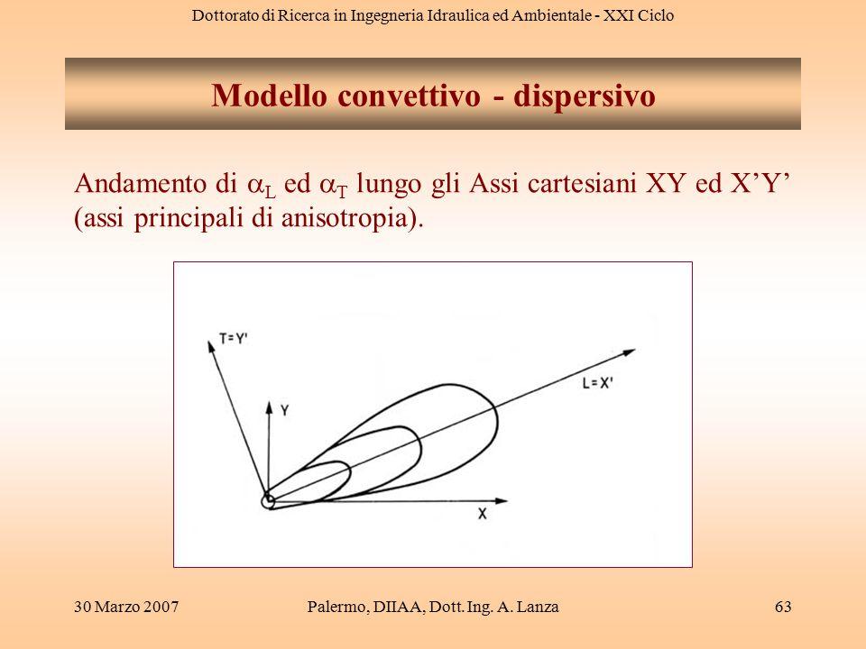 Dottorato di Ricerca in Ingegneria Idraulica ed Ambientale - XXI Ciclo 30 Marzo 2007Palermo, DIIAA, Dott. Ing. A. Lanza63 Modello convettivo - dispers