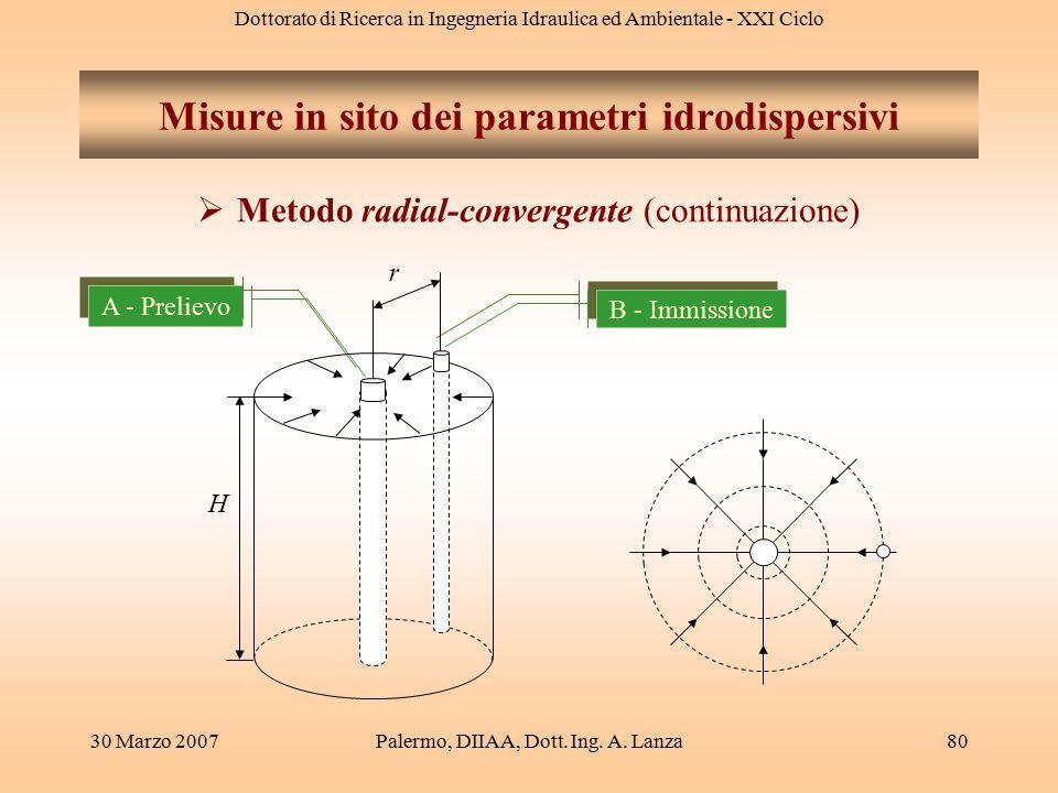 Dottorato di Ricerca in Ingegneria Idraulica ed Ambientale - XXI Ciclo 30 Marzo 2007Palermo, DIIAA, Dott. Ing. A. Lanza80 Misure in sito dei parametri