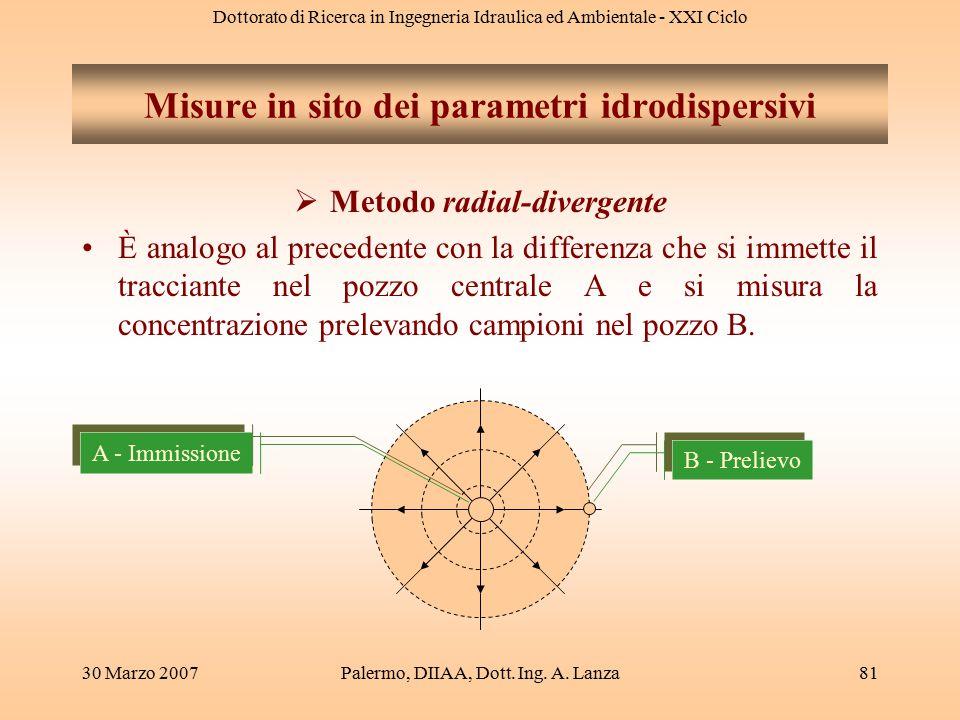 Dottorato di Ricerca in Ingegneria Idraulica ed Ambientale - XXI Ciclo 30 Marzo 2007Palermo, DIIAA, Dott. Ing. A. Lanza81 Misure in sito dei parametri
