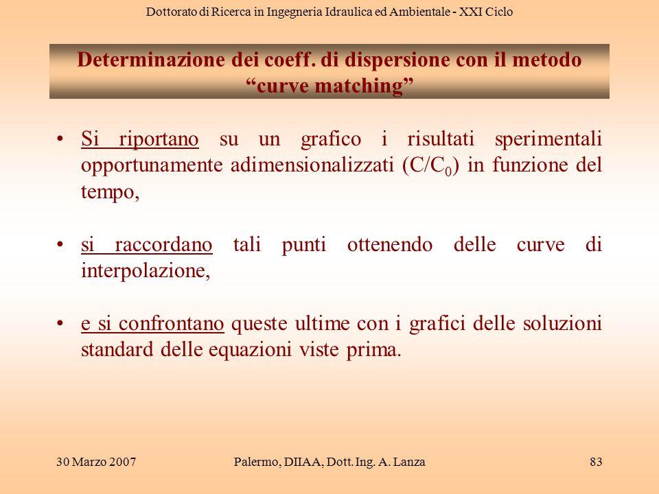 Dottorato di Ricerca in Ingegneria Idraulica ed Ambientale - XXI Ciclo 30 Marzo 2007Palermo, DIIAA, Dott. Ing. A. Lanza83 Determinazione dei coeff. di