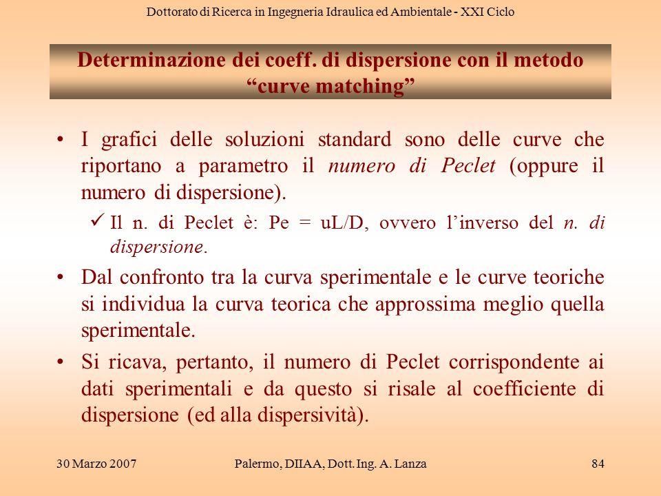 Dottorato di Ricerca in Ingegneria Idraulica ed Ambientale - XXI Ciclo 30 Marzo 2007Palermo, DIIAA, Dott. Ing. A. Lanza84 Determinazione dei coeff. di