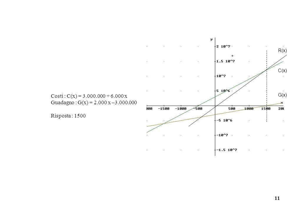11 Costi : C(x) = 3.000.000 + 6.000 x Guadagno : G(x) = 2.000 x –3.000.000 Risposta : 1500 R(x) C(x) G(x)