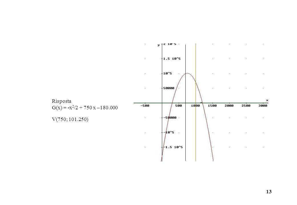 13 Risposta G(x) = -x 2 /2 + 750 x –180.000 V(750; 101.250)