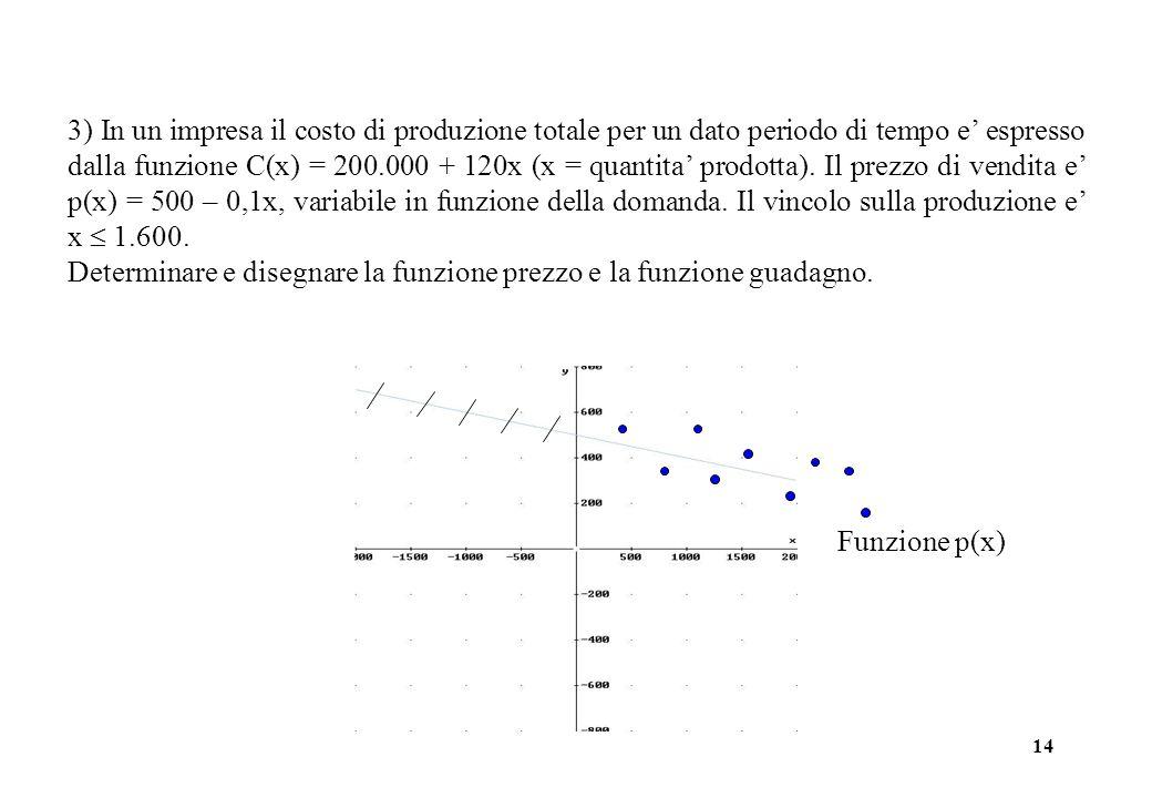 14 3) In un impresa il costo di produzione totale per un dato periodo di tempo e' espresso dalla funzione C(x) = 200.000 + 120x (x = quantita' prodotta).