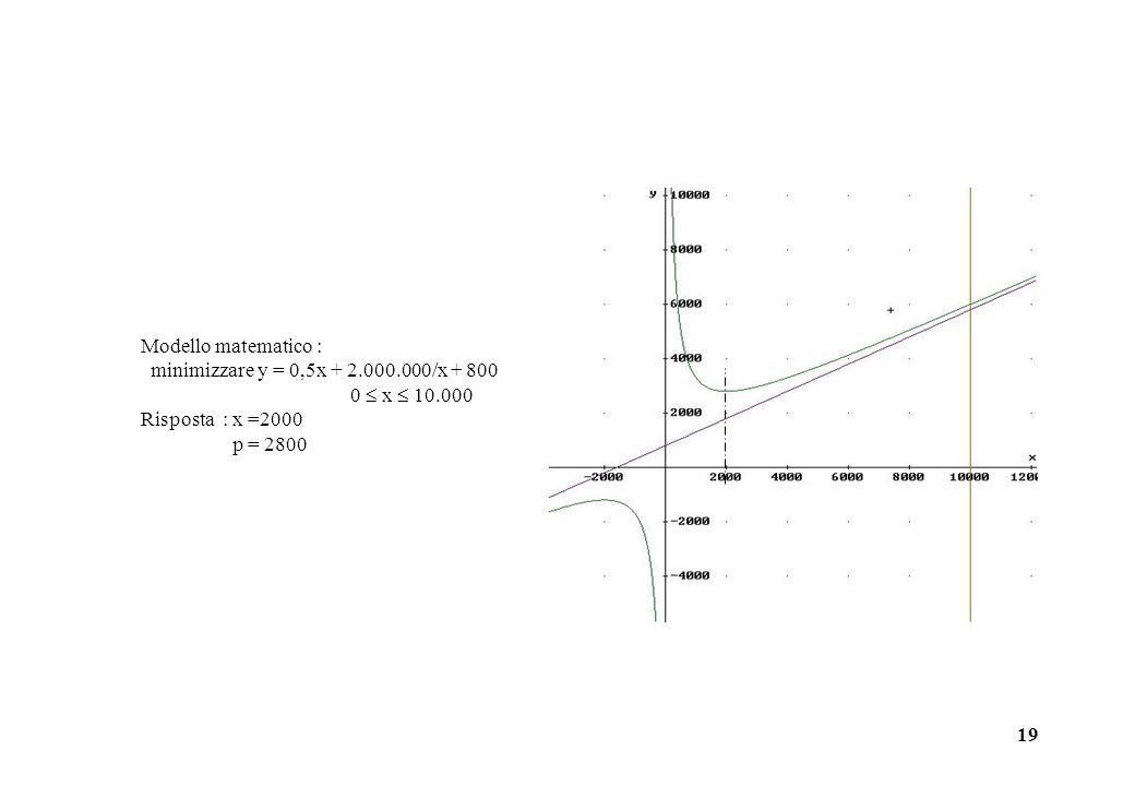 19 Modello matematico : minimizzare y = 0,5x + 2.000.000/x + 800 0  x  10.000 Risposta : x =2000 p = 2800