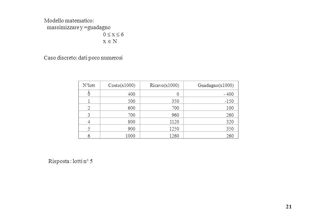 21 Caso discreto: dati poco numerosi N°lott i Costo(x1000)Ricavo(x1000)Guadagno(x1000) 04000- 400 1500350-150 2600700100 3700960260 48001120320 59001250350 610001260260 Risposta : lotti n° 5 Modello matematico: massimizzare y =guadagno 0  x  6 x  N