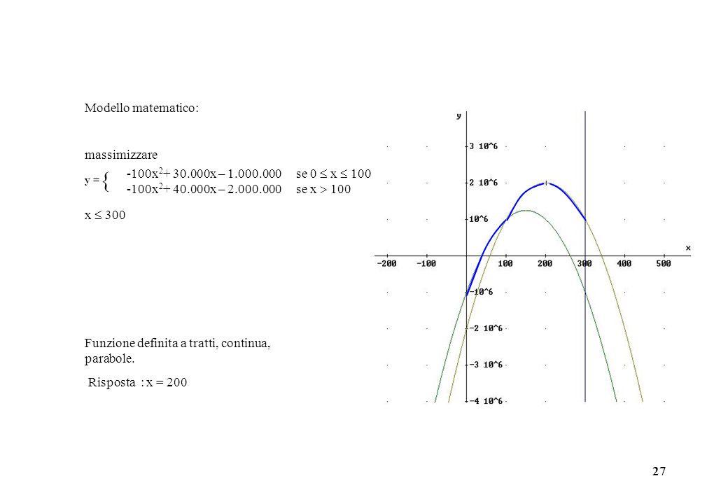 27 Modello matematico: massimizzare  x  300 -100x 2 + 30.000x – 1.000.000 se 0  x  100 -100x 2 + 40.000x – 2.000.000 se x  100 y = Funzione definita a tratti, continua, parabole.