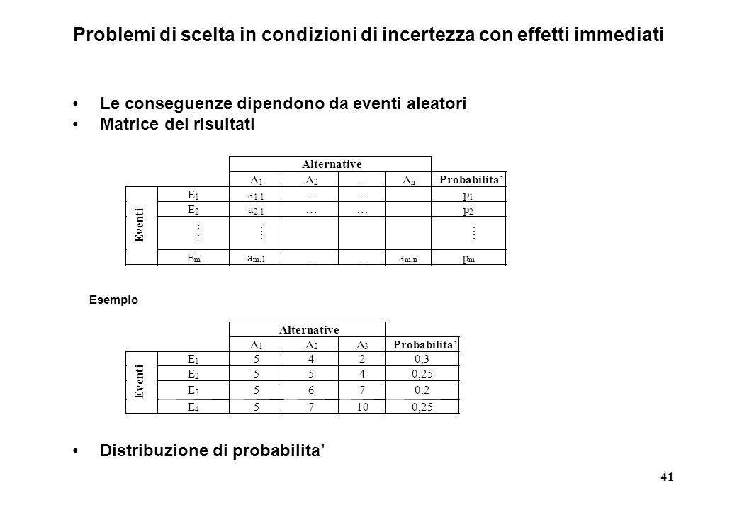 41 Problemi di scelta in condizioni di incertezza con effetti immediati Le conseguenze dipendono da eventi aleatori Matrice dei risultati Distribuzione di probabilita'