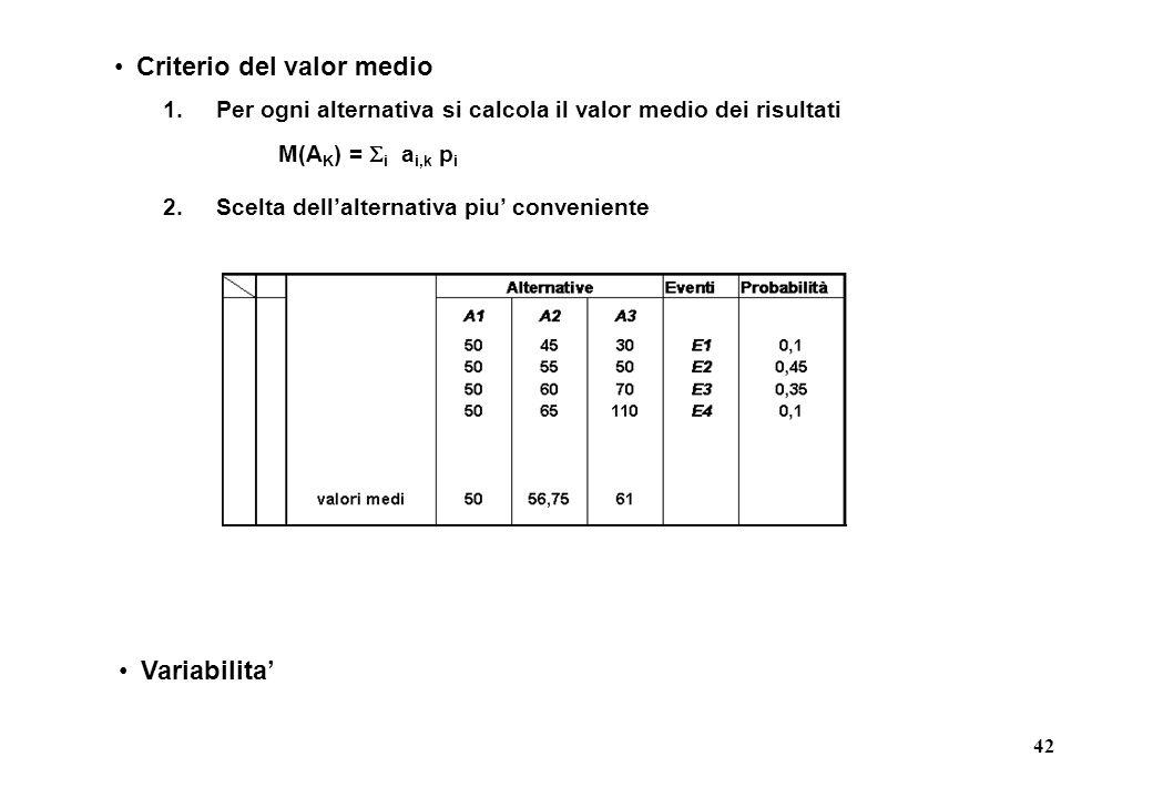 42 Criterio del valor medio 1.Per ogni alternativa si calcola il valor medio dei risultati 2.Scelta dell'alternativa piu' conveniente Variabilita' M(A K ) =  i a i,k p i