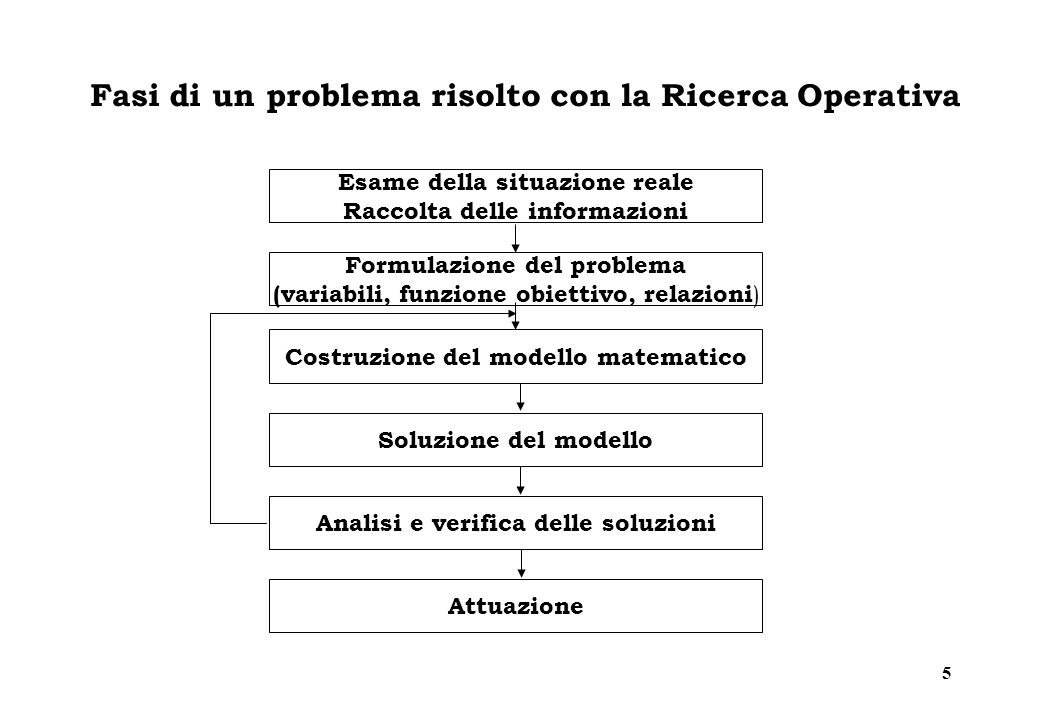 5 Fasi di un problema risolto con la Ricerca Operativa Esame della situazione reale Raccolta delle informazioni Formulazione del problema (variabili, funzione obiettivo, relazioni ) Costruzione del modello matematico Soluzione del modello Analisi e verifica delle soluzioni Attuazione