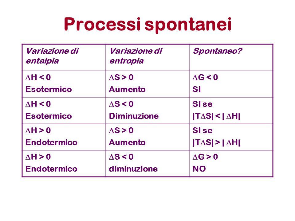 Processi spontanei Variazione di entalpia Variazione di entropia Spontaneo?  H < 0 Esotermico  S > 0 Aumento  G < 0 SI  H < 0 Esotermico  S < 0 D