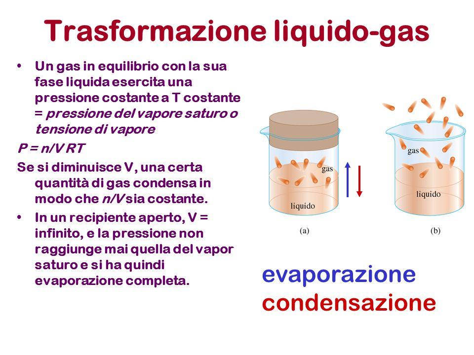 Trasformazione liquido-gas Un gas in equilibrio con la sua fase liquida esercita una pressione costante a T costante = pressione del vapore saturo o t